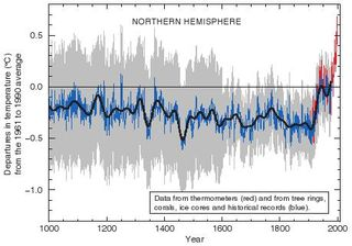 Hockey_stick_chart_ipcc