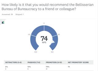 SurveyMonkey Analyze - BBB Customer Satisfaction Survey